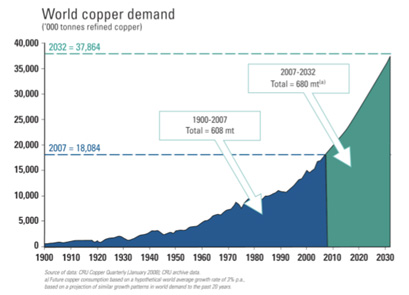 With Copper in High Demand, Recycling Delivers High Returns
